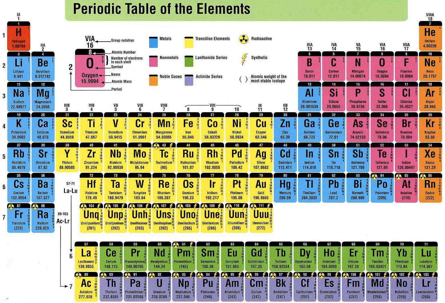 Arsenic Periodic Table Family Name
